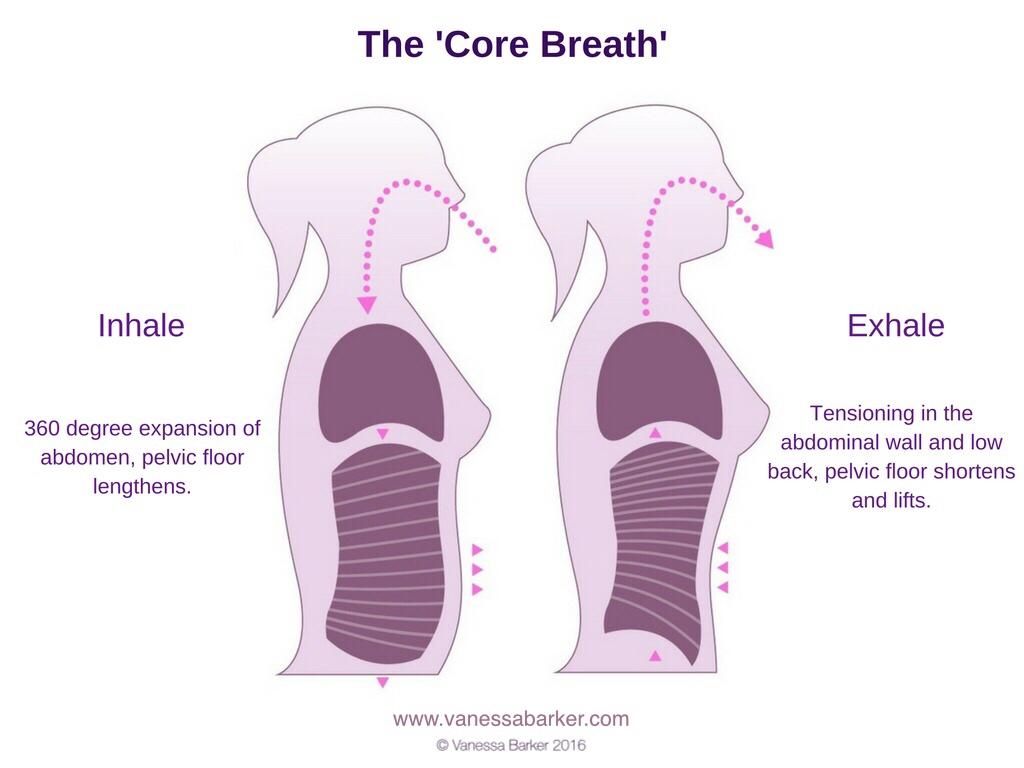 postnatal core fitness